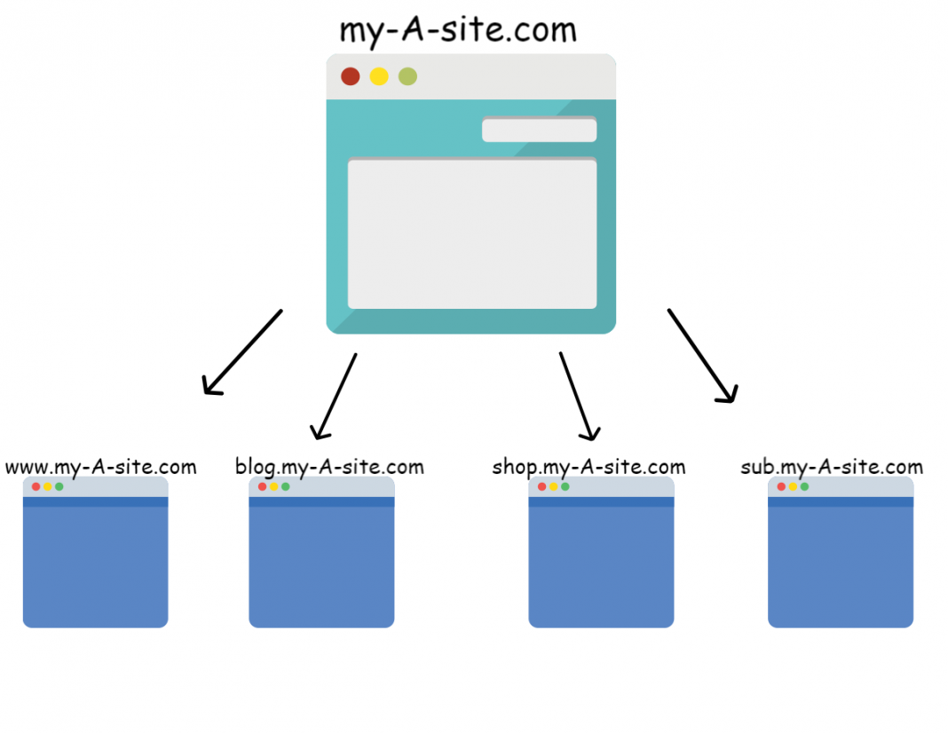Cross-Domain Tracking With Google Tag Manager