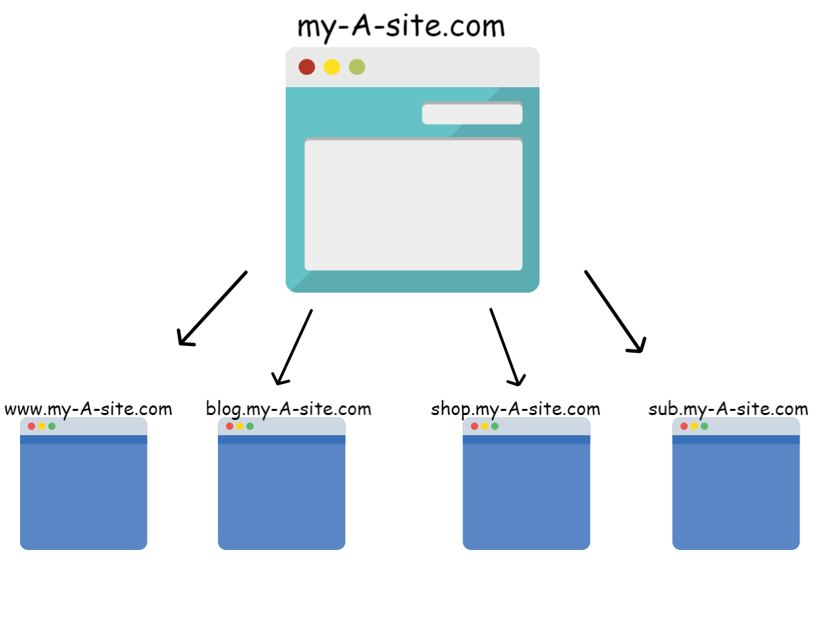 Setup Cross-Domain Tracking In Google Tag Manager